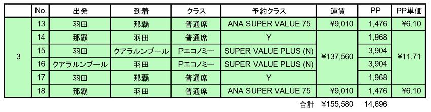 SFC修行 ANA PP単価 ルート 費用